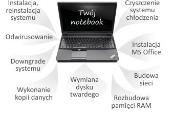 Usługi Notebook.info
